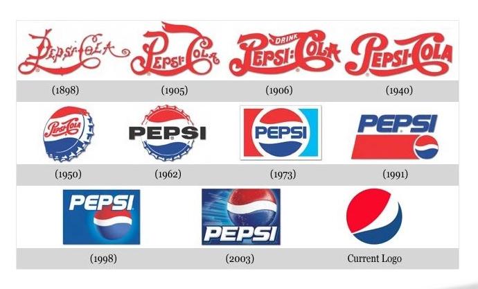 L'évolution des logos à travers les années (2)